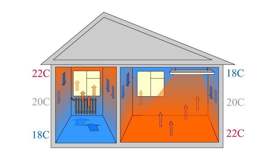 Энергосбережение сип домов